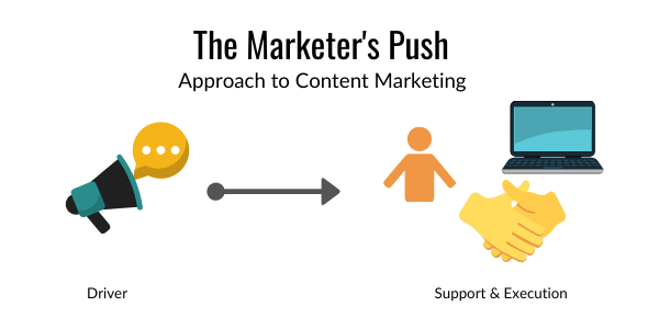 The Marketer's Push - 3 Content Marketing Approaches for Small Teams