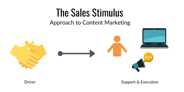 The Sales Stimulus - 3 Content Marketing Approaches for Small Teams