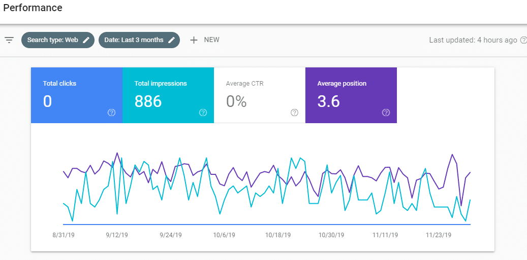 Average position in Google search console