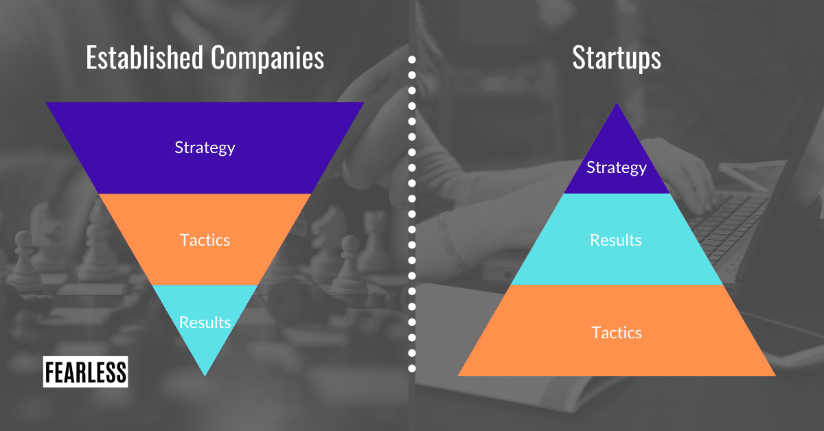 Strategy in Established Companies vs. Startups - Freelance Content Writer Strategies