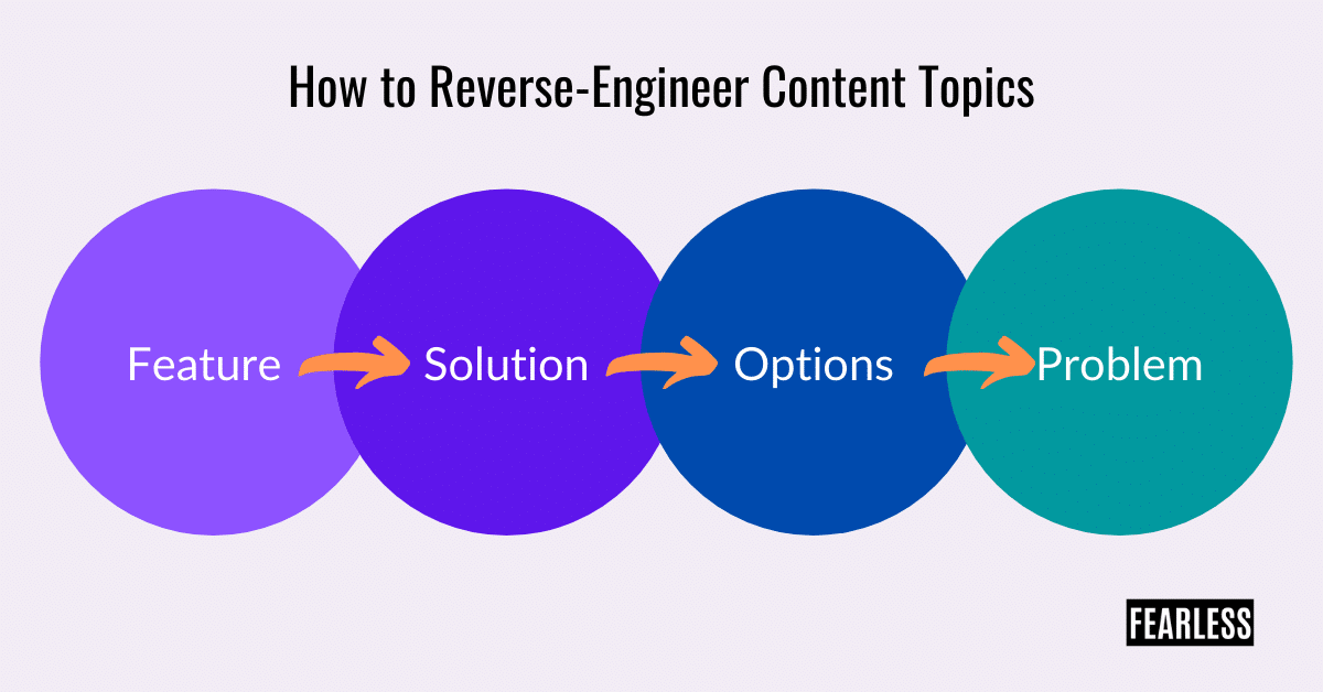 Reverse-engineer engaging content topics